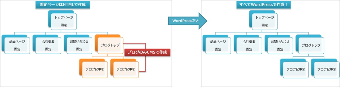 WordPressの魅力